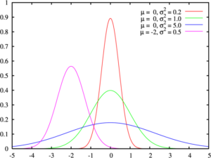 Normal distribution categorical data analysis
