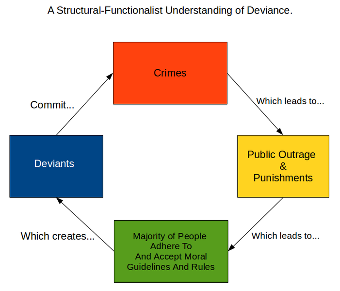 A Structural-Functionalist Understanding of Deviance
