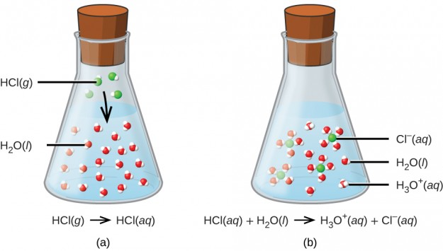 Acid-base reactions