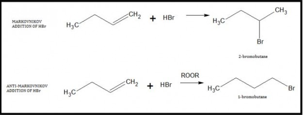 Addition reaction of HBr and 1-butene