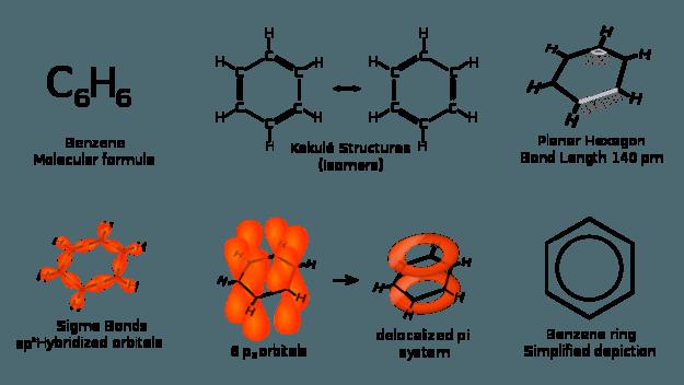 Benzene Representations
