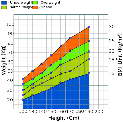 simplified graph of body mass index