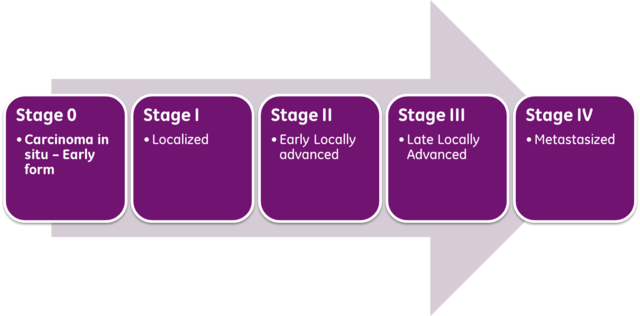 Cancer stages