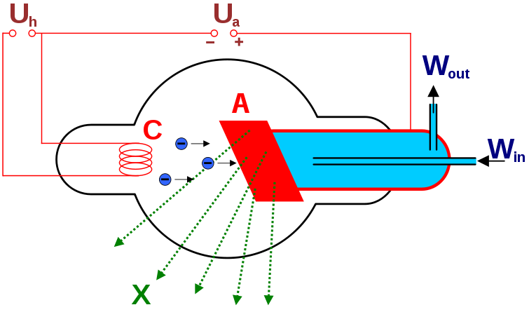 Coolidge side-window tube (scheme)