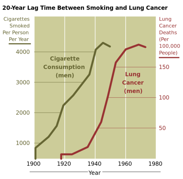 Correlation between smoking and lung cancer