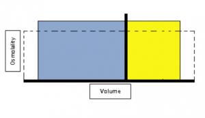 Darrow-Yannet-diagram5