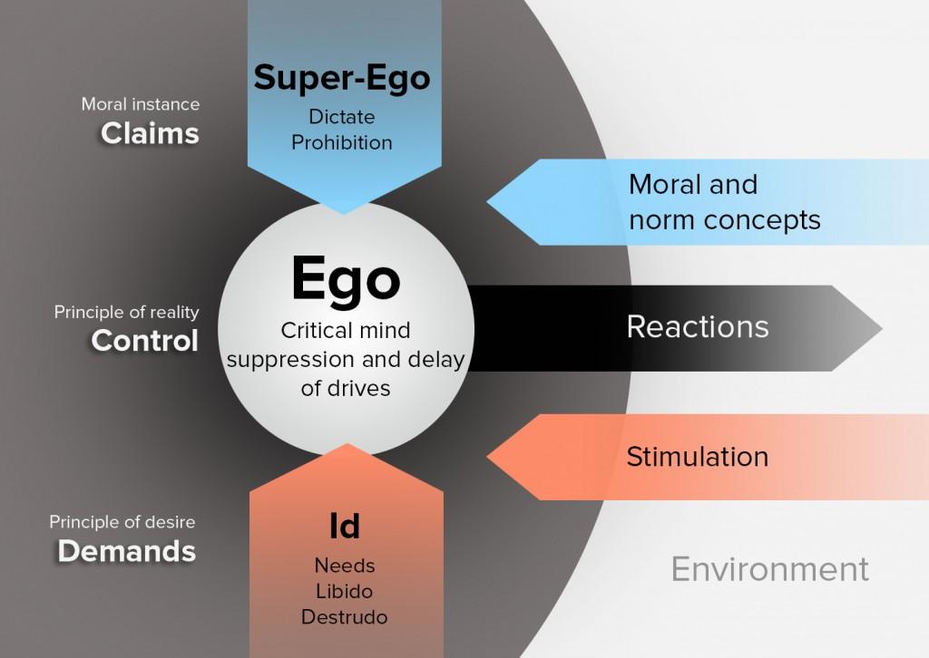freund ego