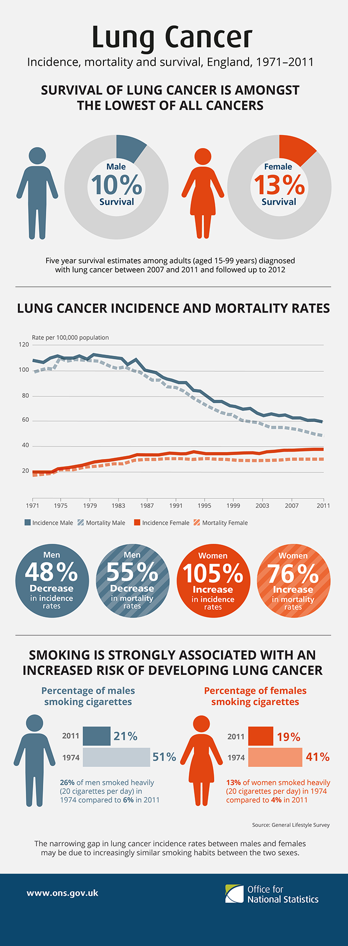 "Image: ""Lung cancer is the second most common cancer for both men and women in England, accounting for 14% of all newly diagnosed male cancers and 12% of all newly diagnosed female cancers in 2011"" by Office for National Statistics. License: Open Government Licence v1.0"