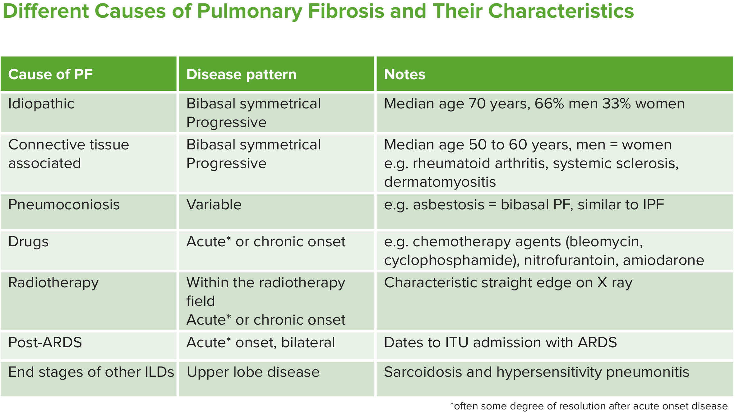 different causes of pulmonary fibrosis and their characteristics