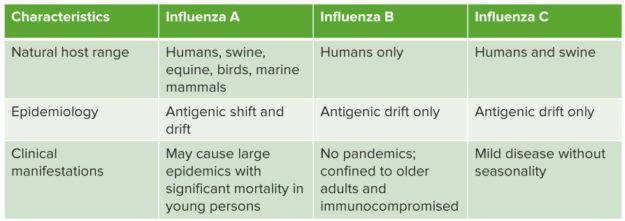 transmission of influenza viruses