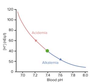 acidemia-alkalemia