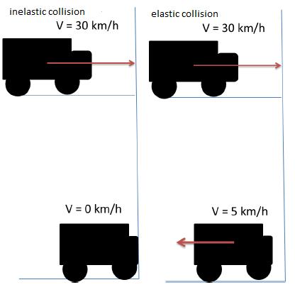 inelastic und elastic collision