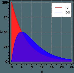 bioavailibility