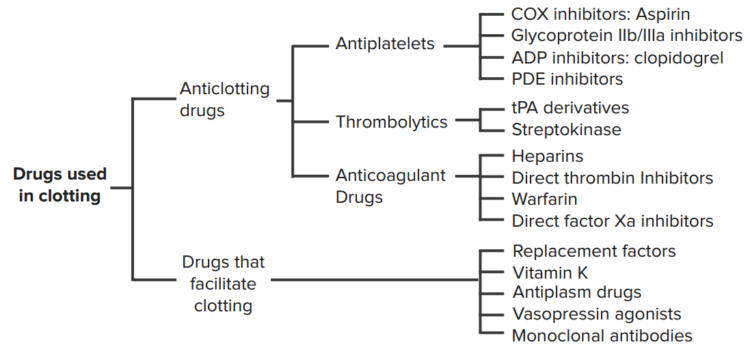clotting-drugs