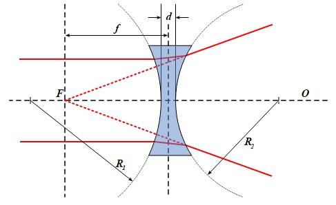 diverging lenses