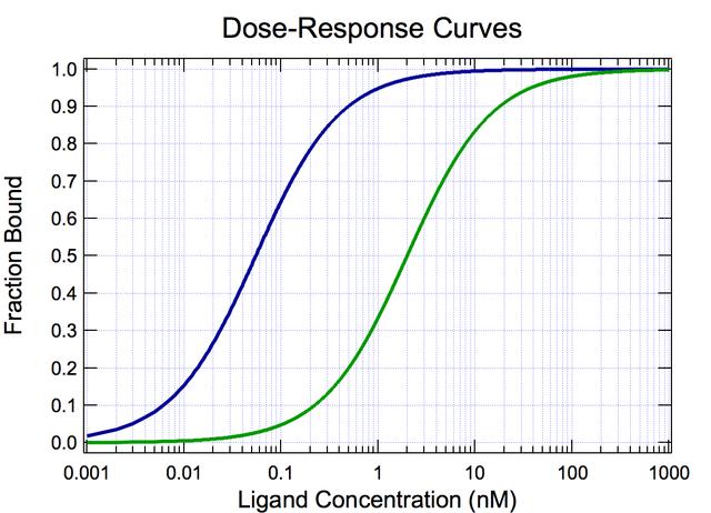 dose-response-curves