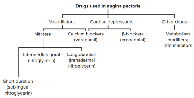 drugs-in-angina-pectoris
