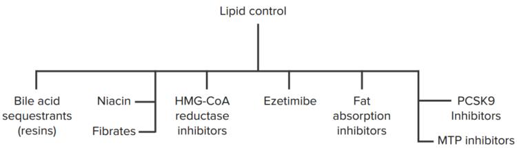 lipid-control