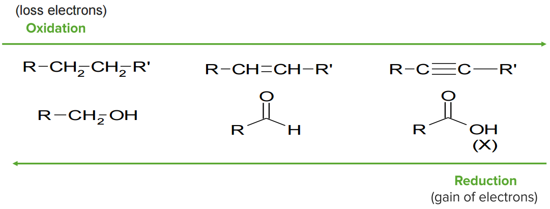 oxidation-and-reduction