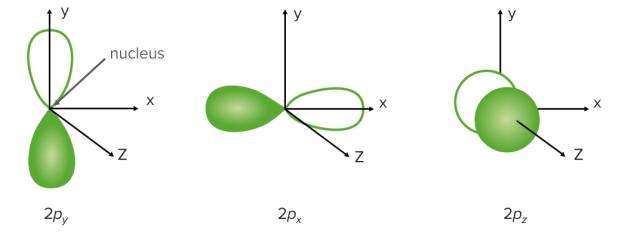 p-orbitals