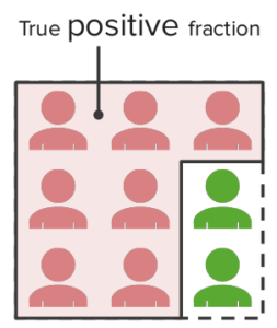 sensitivity-true-positive