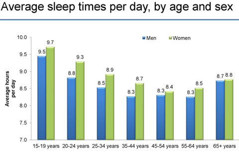 average hours of sleep per night