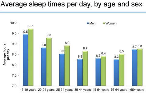 average hours of sleep per night