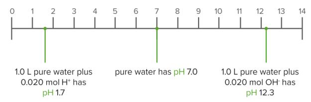 Water as a buffer