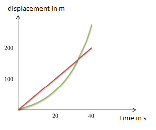 displacement-time